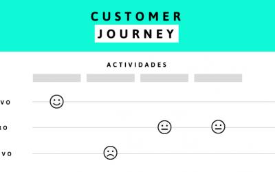 """El Mapa de la experiencia del cliente o """"customer journey"""""""