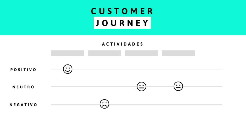 La experiencia del cliente punto a punto: Lo importante que es hacer un mapa de la experiencia del cliente para una empresa